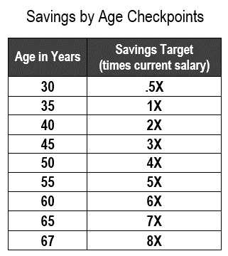 Saving Targets By Age
