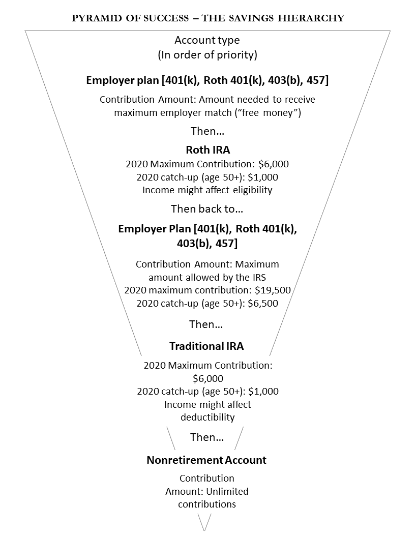 Pyramid of Success - The Savings Hierarchy